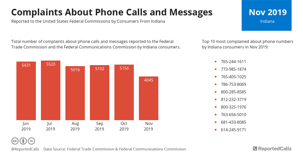 Infographic: Complaints about phone calls and messages from Indiana (November 2019) | ReportedCalls