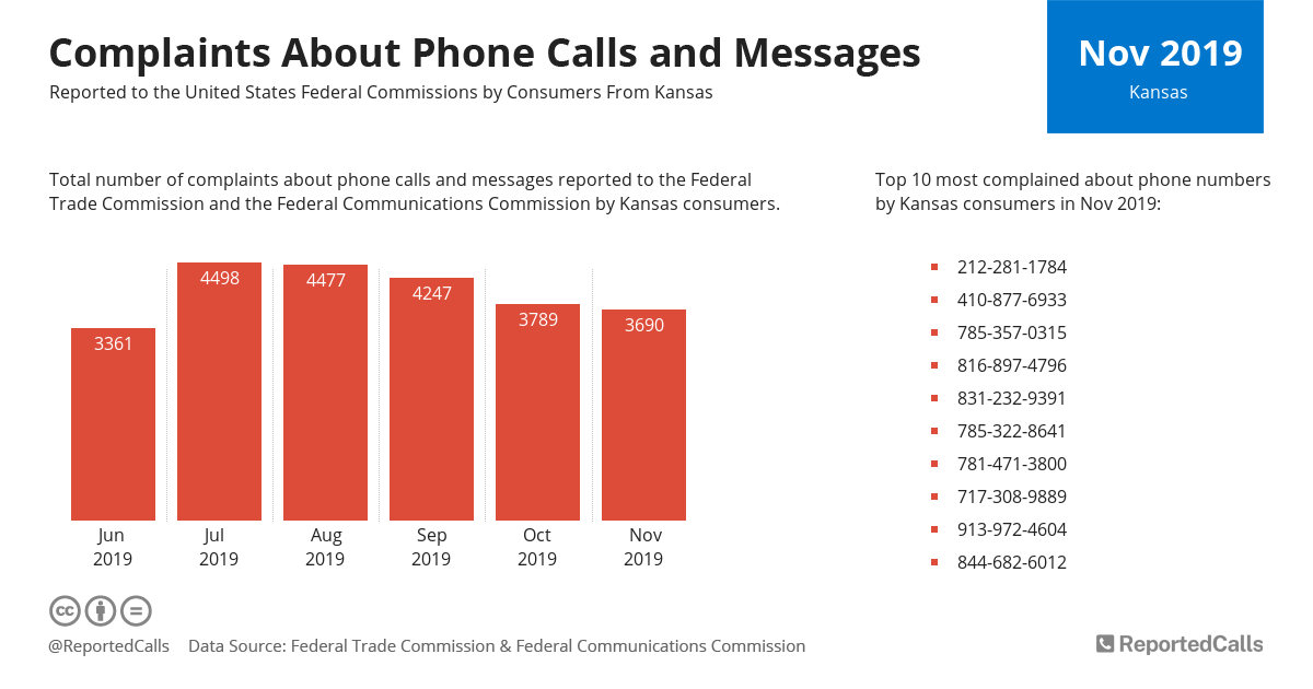 Infographic: Complaints about phone calls and messages from Kansas (November 2019) | ReportedCalls
