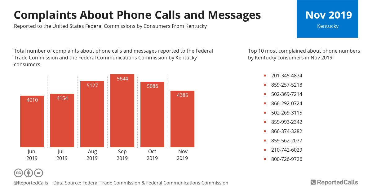 Infographic: Complaints about phone calls and messages from Kentucky (November 2019)   ReportedCalls