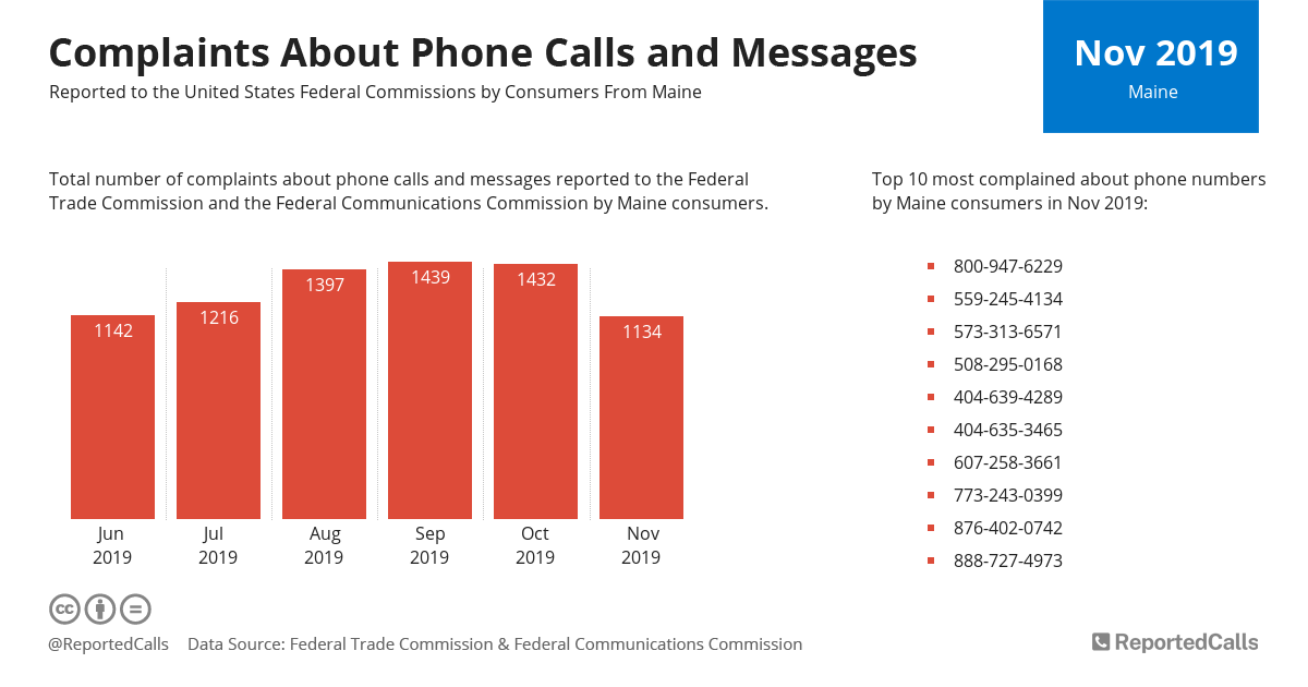 Infographic: Complaints about phone calls and messages from Maine (November 2019) | ReportedCalls