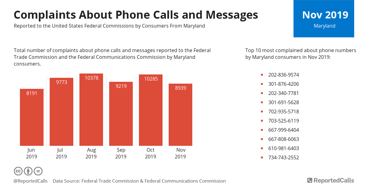 Infographic: Complaints about phone calls and messages from Maryland (November 2019)   ReportedCalls