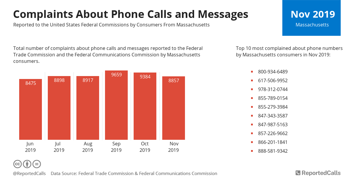 Infographic: Complaints about phone calls and messages from Massachusetts (November 2019) | ReportedCalls