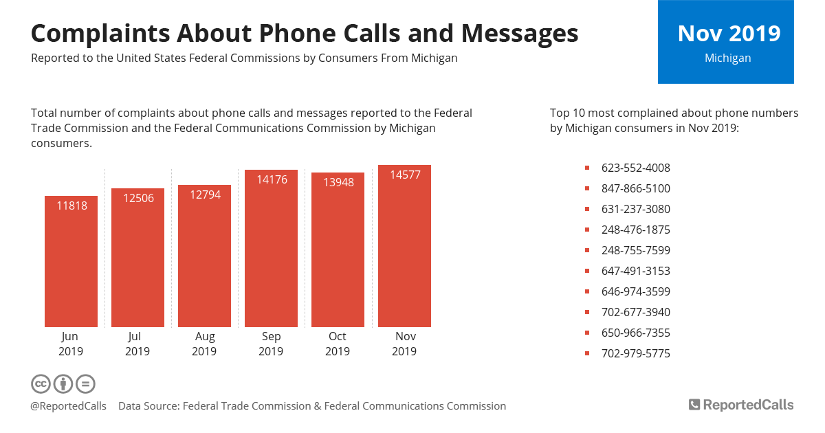 Infographic: Complaints about phone calls and messages from Michigan (November 2019) | ReportedCalls