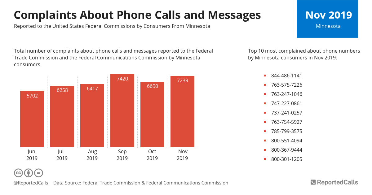 Infographic: Complaints about phone calls and messages from Minnesota (November 2019) | ReportedCalls