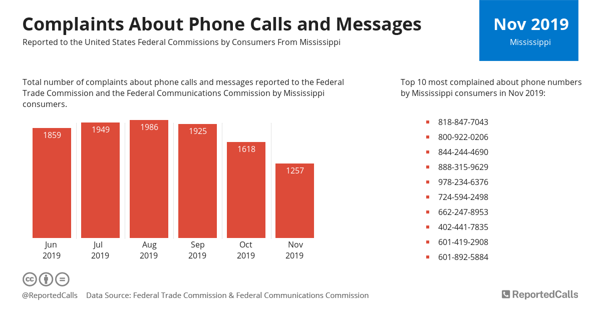 Infographic: Complaints about phone calls and messages from Mississippi (November 2019) | ReportedCalls