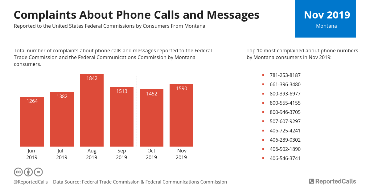 Infographic: Complaints about phone calls and messages from Montana (November 2019) | ReportedCalls