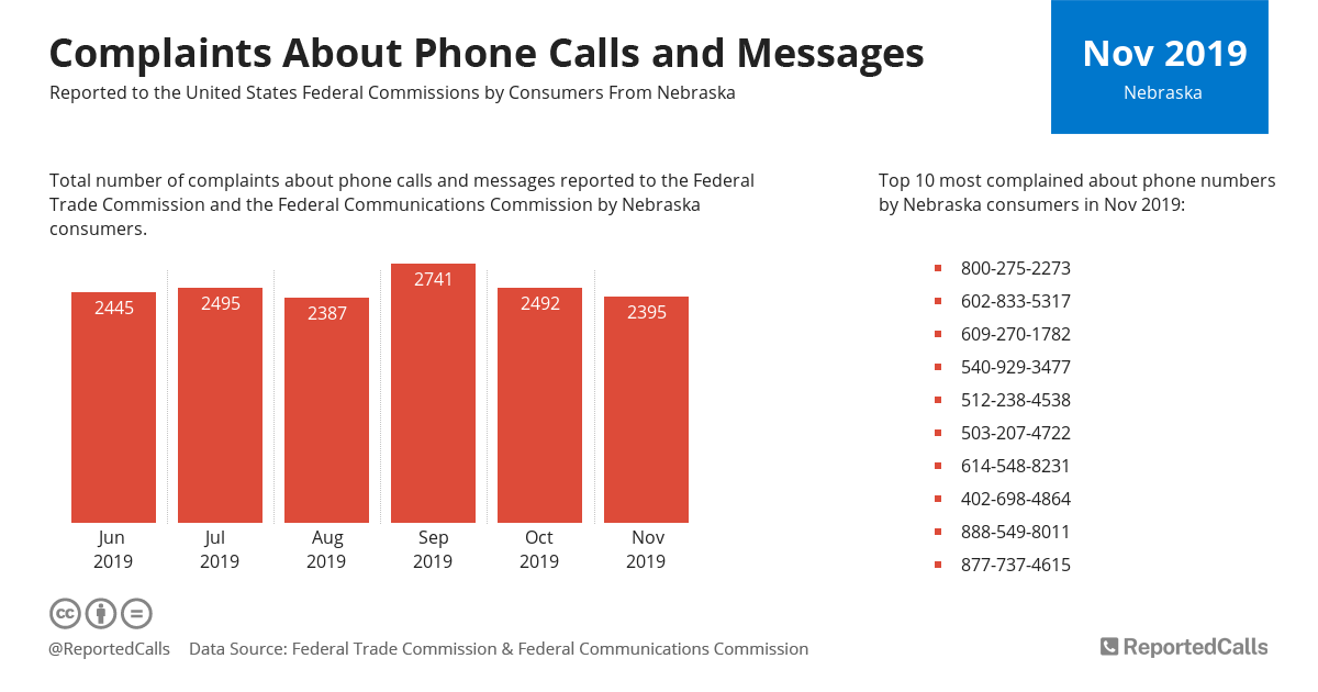 Infographic: Complaints about phone calls and messages from Nebraska (November 2019) | ReportedCalls