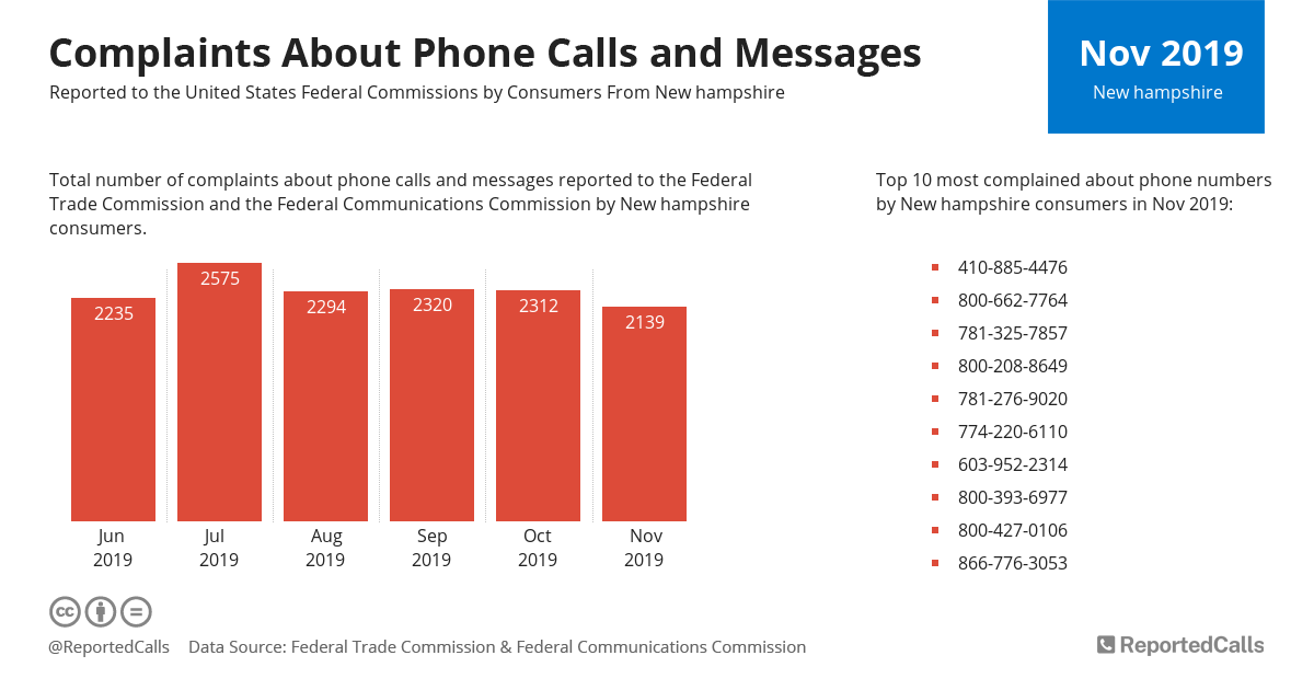 Infographic: Complaints about phone calls and messages from New Hampshire (November 2019) | ReportedCalls