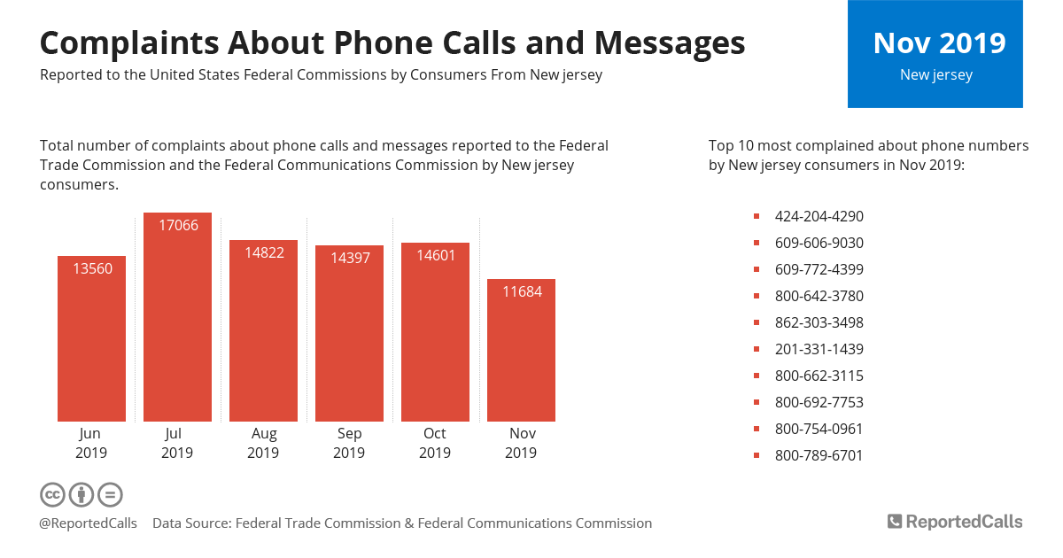 Infographic: Complaints about phone calls and messages from New Jersey (November 2019) | ReportedCalls