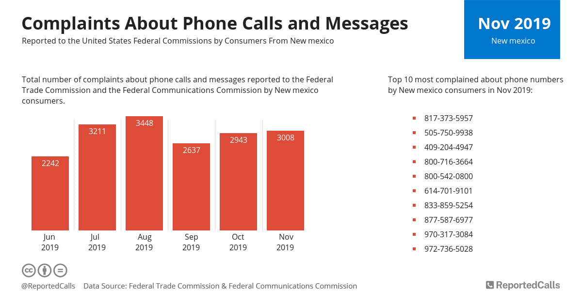 Infographic: Complaints about phone calls and messages from New Mexico (November 2019) | ReportedCalls