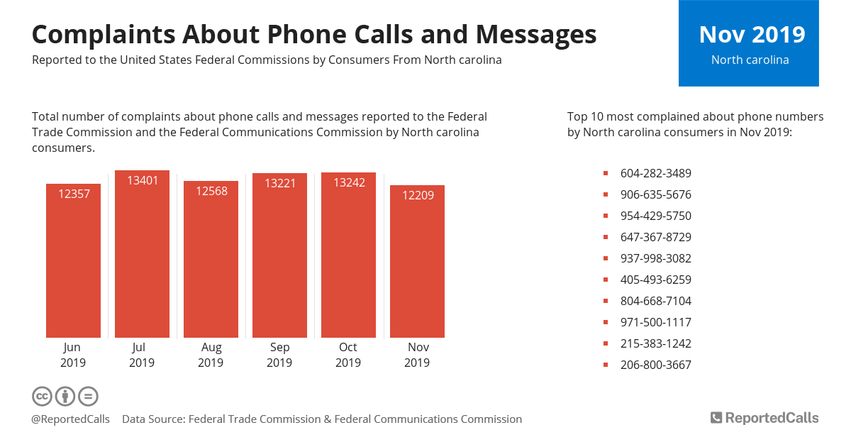 Infographic: Complaints about phone calls and messages from North Carolina (November 2019) | ReportedCalls
