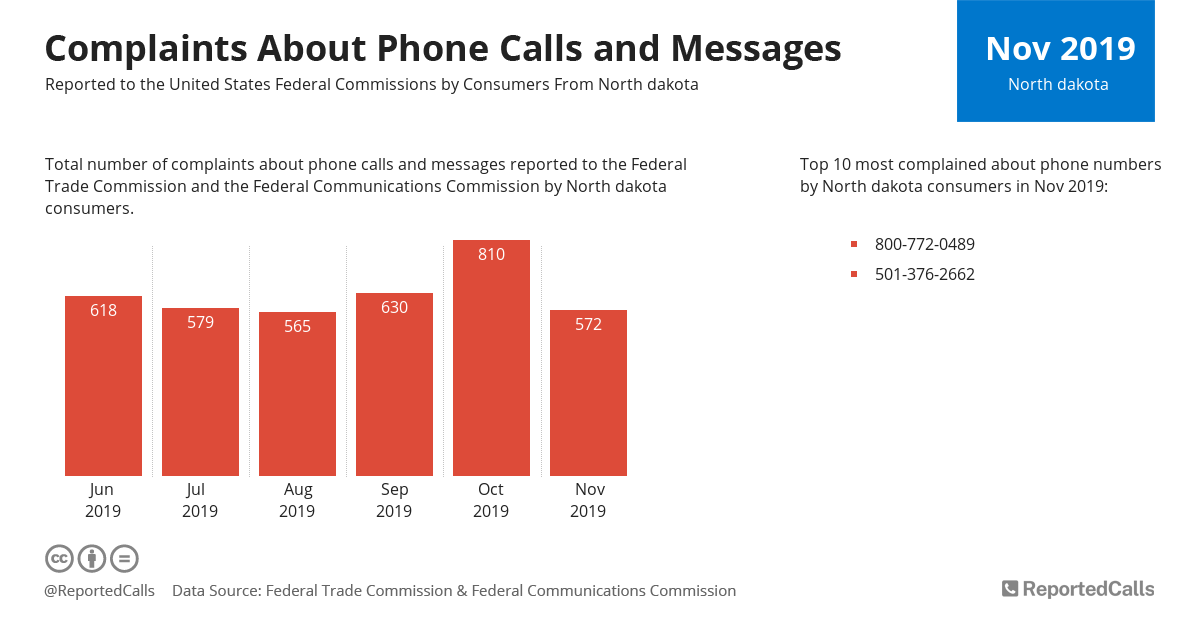 Infographic: Complaints about phone calls and messages from North Dakota (November 2019) | ReportedCalls