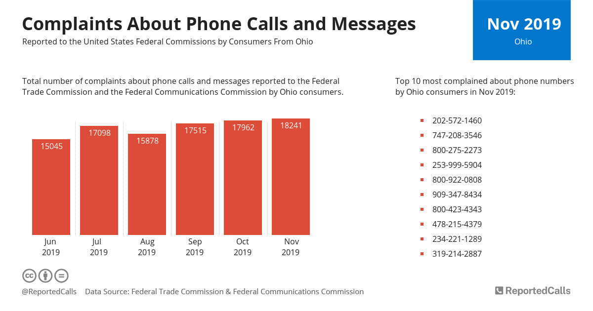 Infographic: Complaints about phone calls and messages from Ohio (November 2019) | ReportedCalls