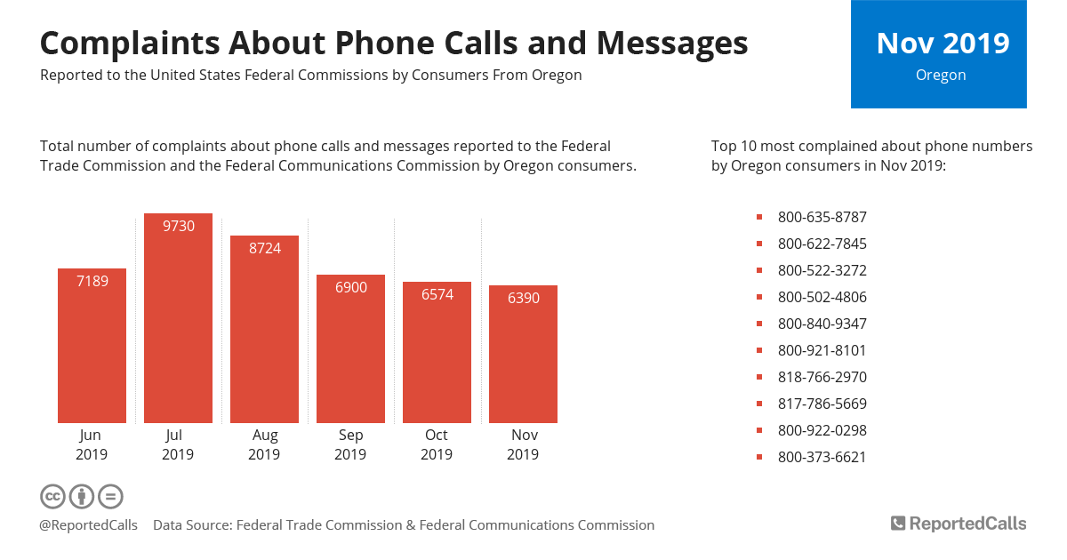 Infographic: Complaints about phone calls and messages from Oregon (November 2019) | ReportedCalls