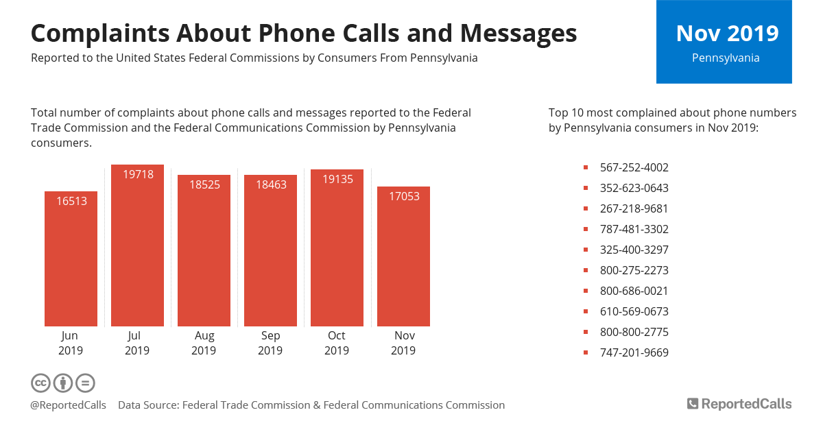 Infographic: Complaints about phone calls and messages from Pennsylvania (November 2019) | ReportedCalls