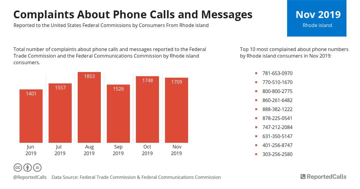 Infographic: Complaints about phone calls and messages from Rhode Island (November 2019) | ReportedCalls