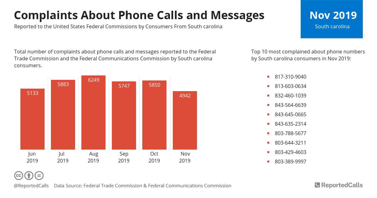 Infographic: Complaints about phone calls and messages from South Carolina (November 2019)   ReportedCalls