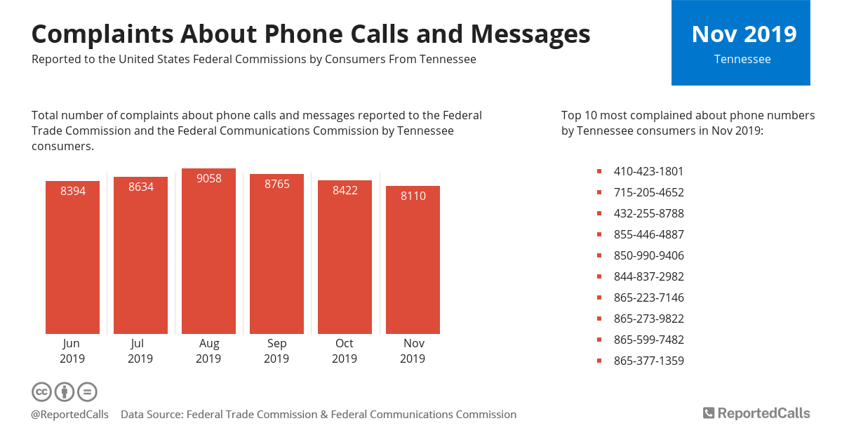 Infographic: Complaints about phone calls and messages from Tennessee (November 2019) | ReportedCalls