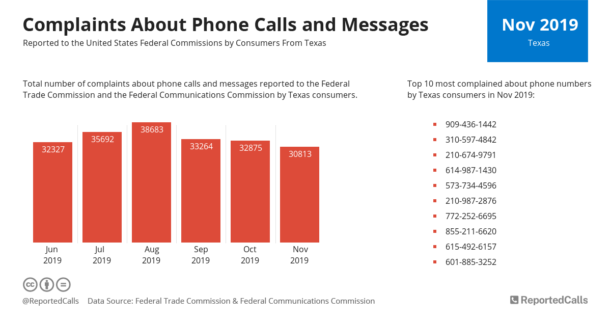 Infographic: Complaints about phone calls and messages from Texas (November 2019) | ReportedCalls