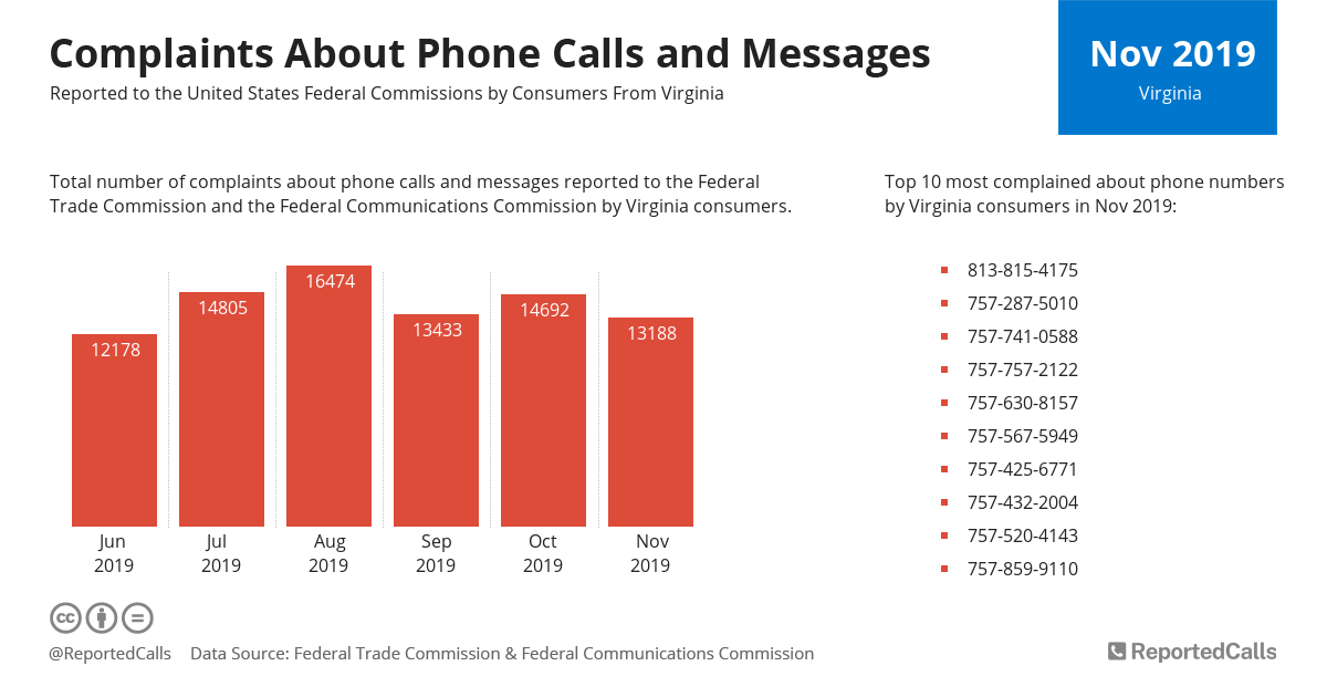 Infographic: Complaints about phone calls and messages from Virginia (November 2019) | ReportedCalls