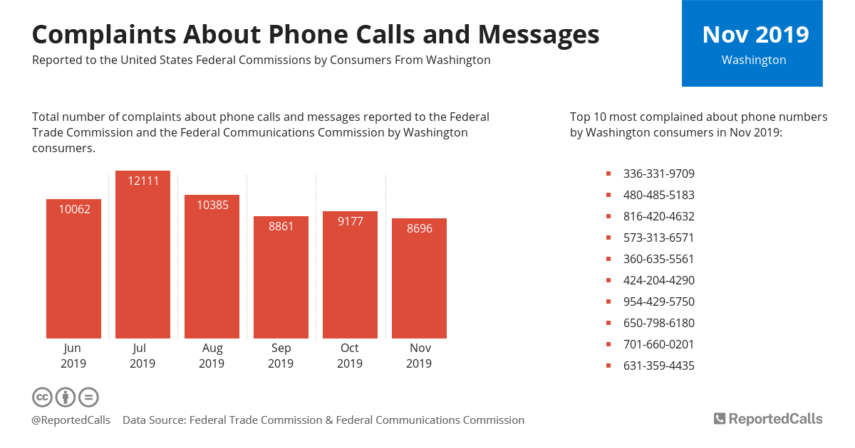 Infographic: Complaints about phone calls and messages from Washington (November 2019) | ReportedCalls