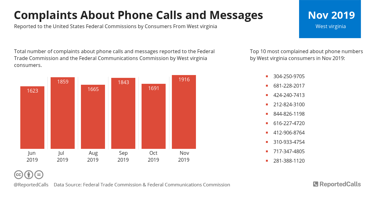Infographic: Complaints about phone calls and messages from West Virginia (November 2019) | ReportedCalls