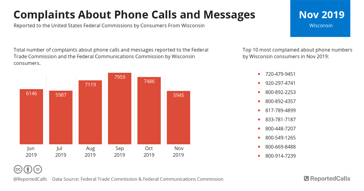 Infographic: Complaints about phone calls and messages from Wisconsin (November 2019)   ReportedCalls