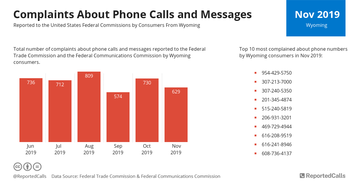 Infographic: Complaints about phone calls and messages from Wyoming (November 2019) | ReportedCalls