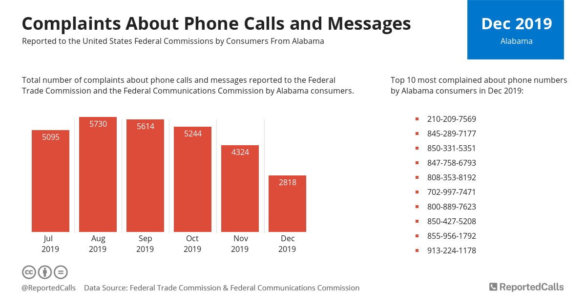 Infographic: Complaints about phone calls and messages from Alabama (December 2019) | ReportedCalls