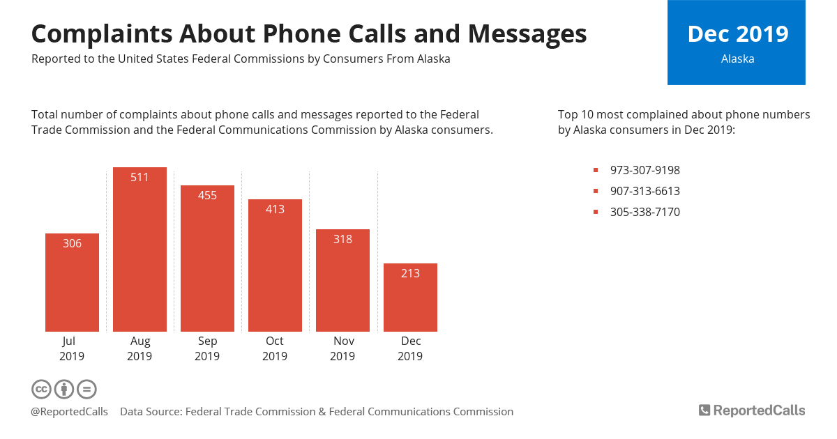 Infographic: Complaints about phone calls and messages from Alaska (December 2019) | ReportedCalls