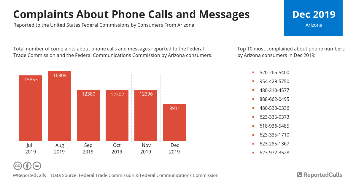 Infographic: Complaints about phone calls and messages from Arizona (December 2019) | ReportedCalls