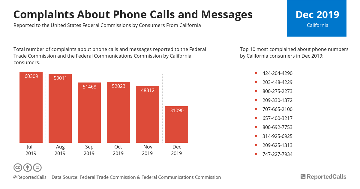 Infographic: Complaints about phone calls and messages from California (December 2019) | ReportedCalls