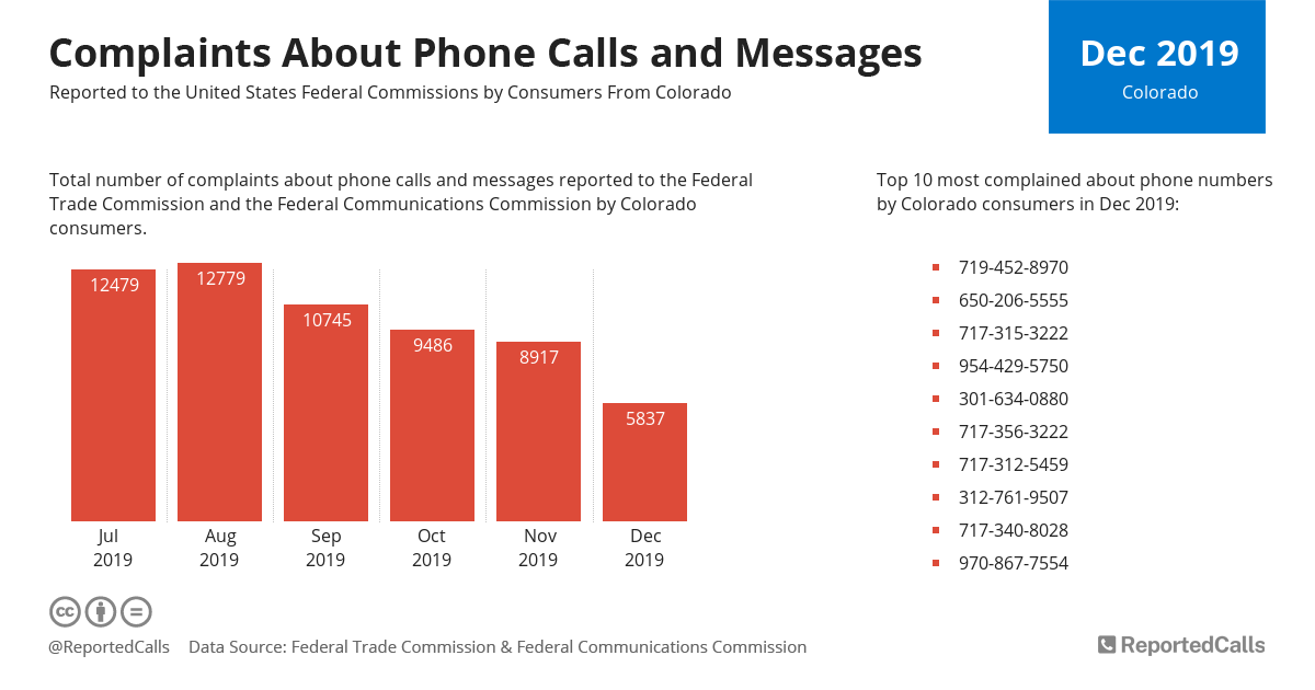 Infographic: Complaints about phone calls and messages from Colorado (December 2019) | ReportedCalls
