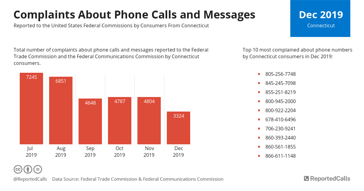 Infographic: Complaints about phone calls and messages from Connecticut (December 2019) | ReportedCalls