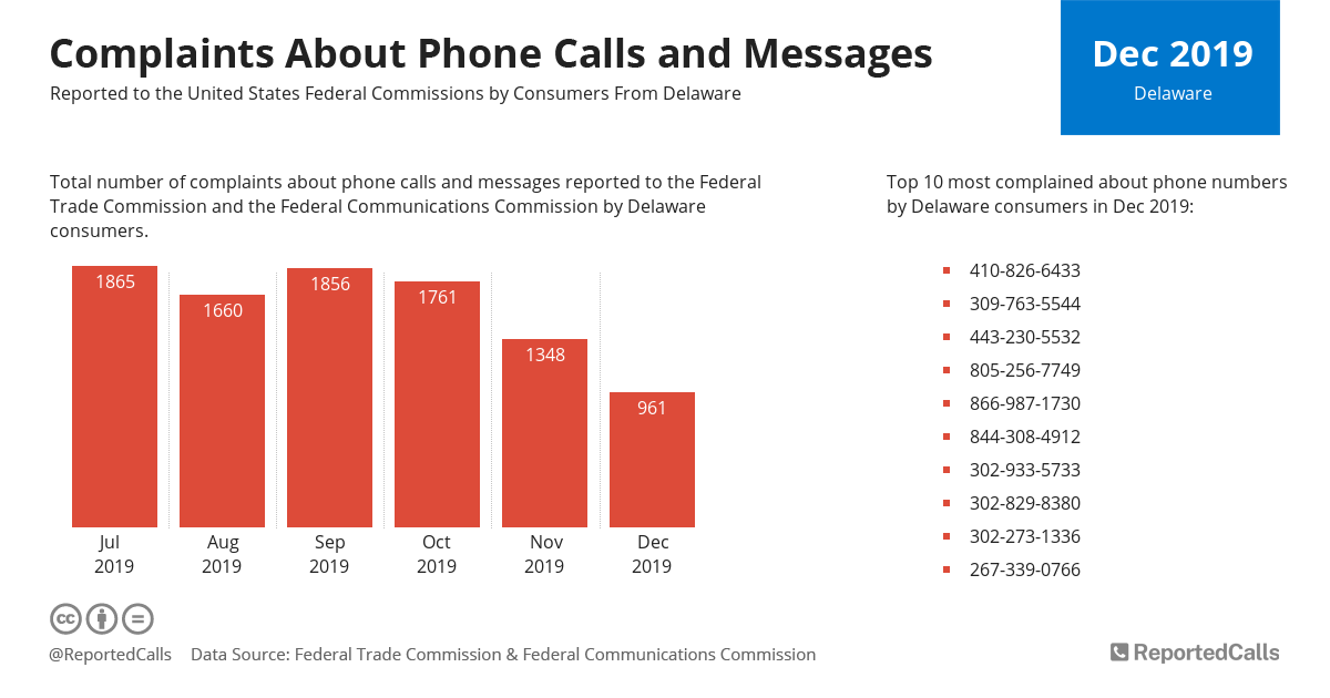 Infographic: Complaints about phone calls and messages from Delaware (December 2019) | ReportedCalls