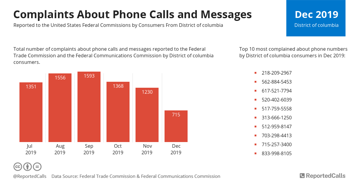 Infographic: Complaints about phone calls and messages from District Of Columbia (December 2019) | ReportedCalls