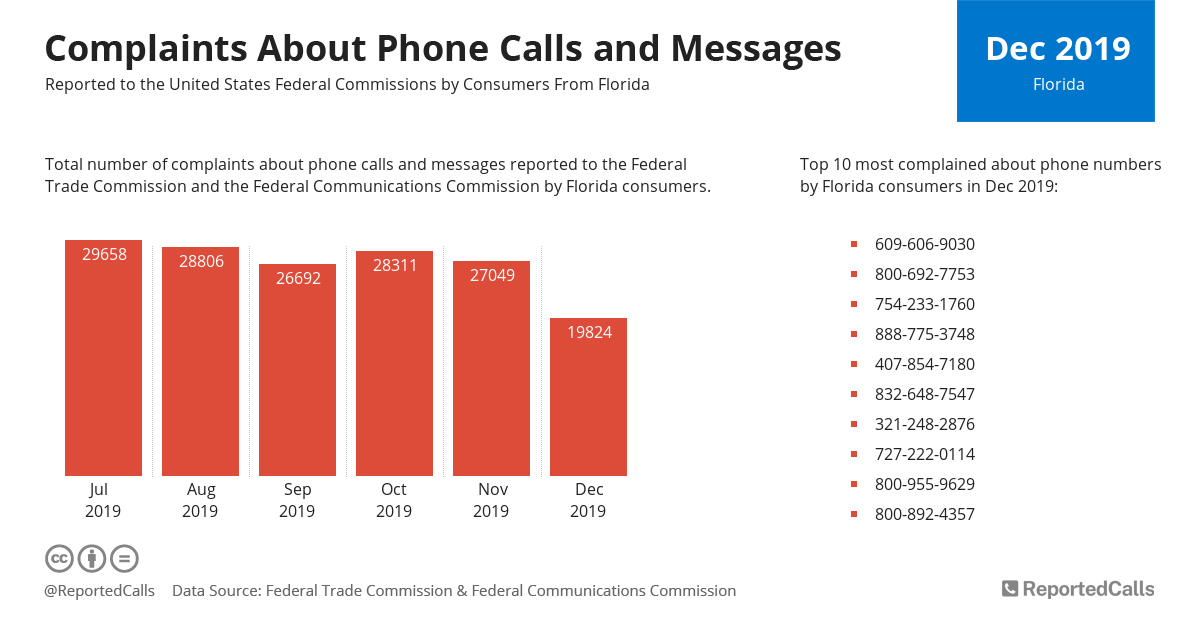 Infographic: Complaints about phone calls and messages from Florida (December 2019) | ReportedCalls