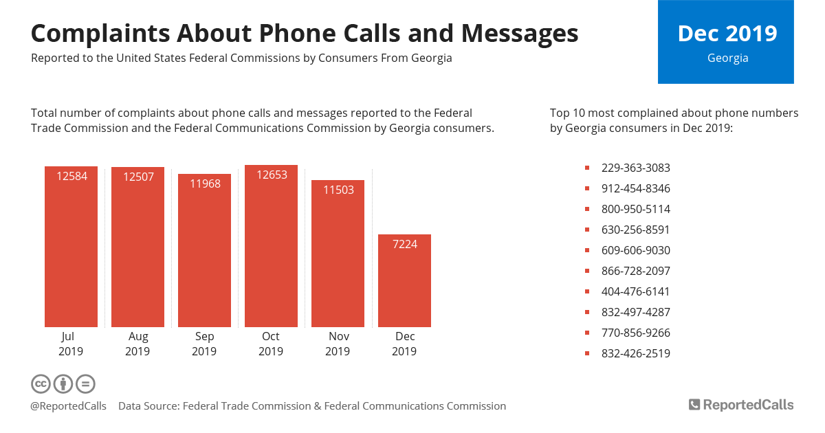Infographic: Complaints about phone calls and messages from Georgia (December 2019) | ReportedCalls