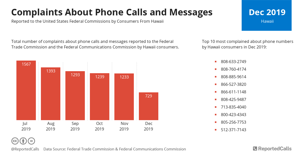 Infographic: Complaints about phone calls and messages from Hawaii (December 2019)   ReportedCalls