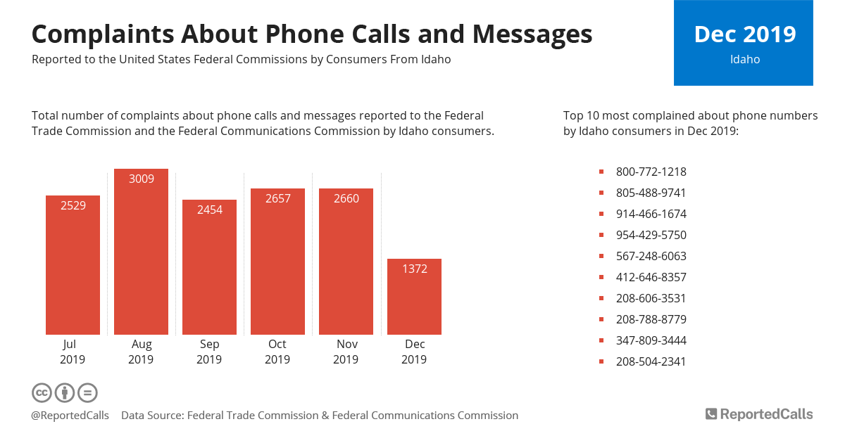 Infographic: Complaints about phone calls and messages from Idaho (December 2019) | ReportedCalls