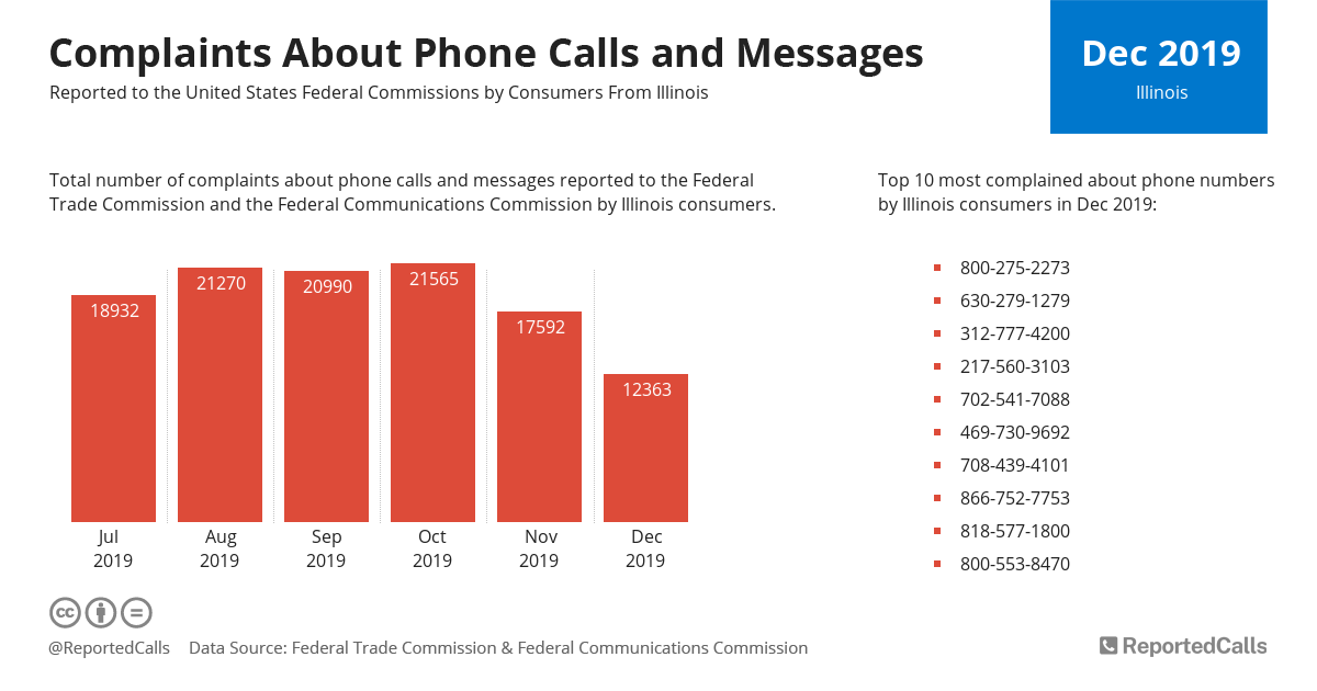 Infographic: Complaints about phone calls and messages from Illinois (December 2019)   ReportedCalls