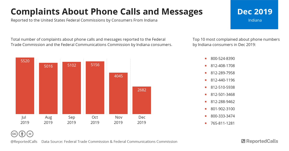 Infographic: Complaints about phone calls and messages from Indiana (December 2019) | ReportedCalls