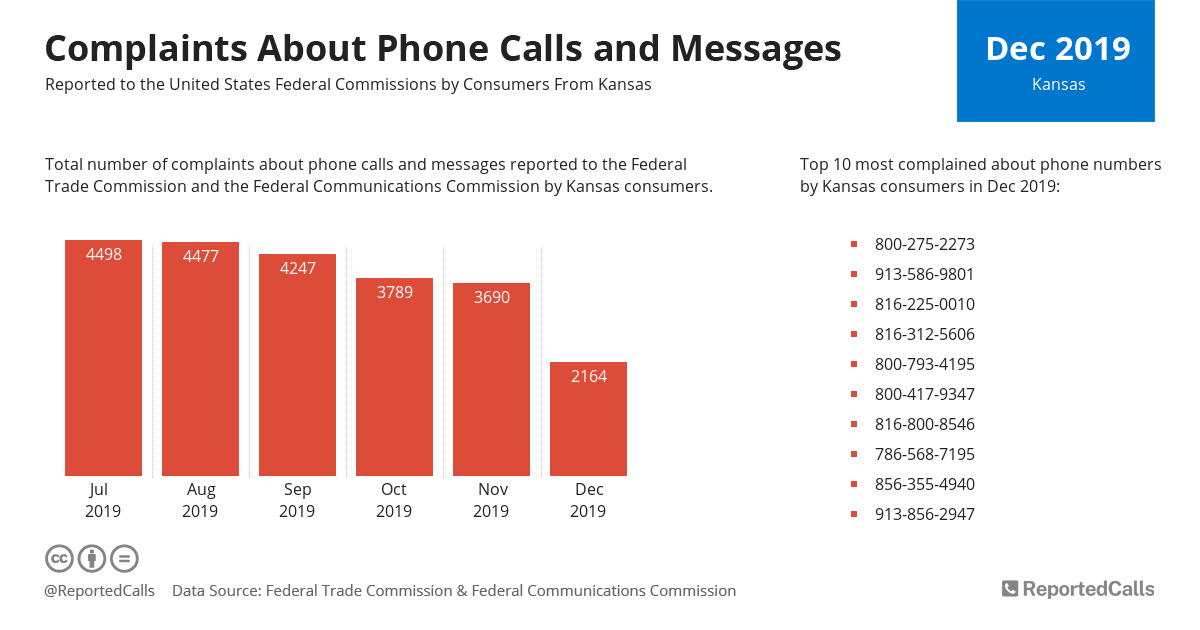 Infographic: Complaints about phone calls and messages from Kansas (December 2019)   ReportedCalls