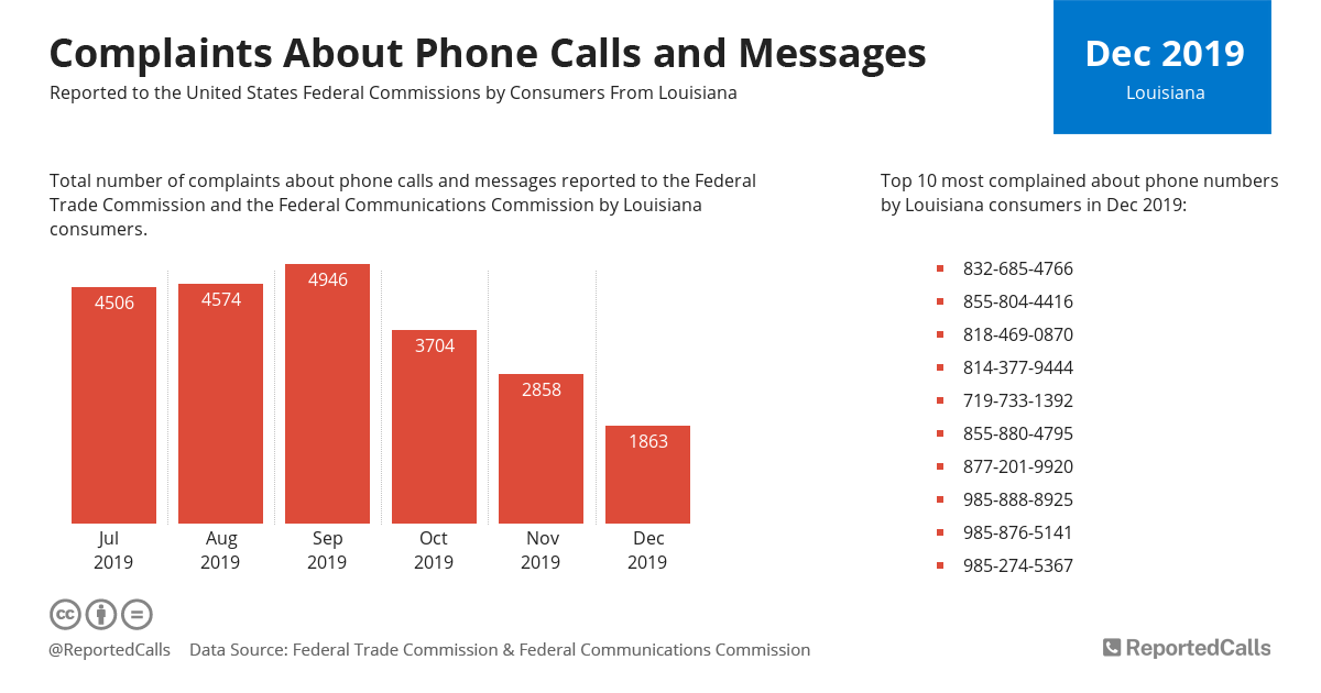 Infographic: Complaints about phone calls and messages from Louisiana (December 2019) | ReportedCalls