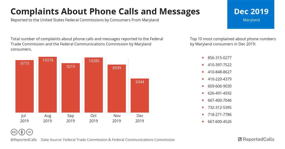 Infographic: Complaints about phone calls and messages from Maryland (December 2019) | ReportedCalls