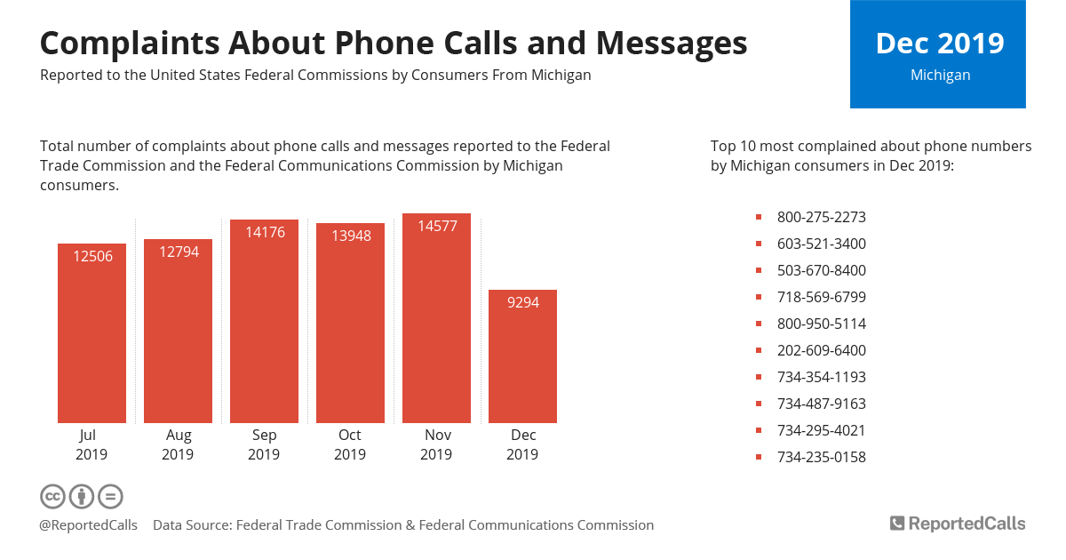 Infographic: Complaints about phone calls and messages from Michigan (December 2019) | ReportedCalls