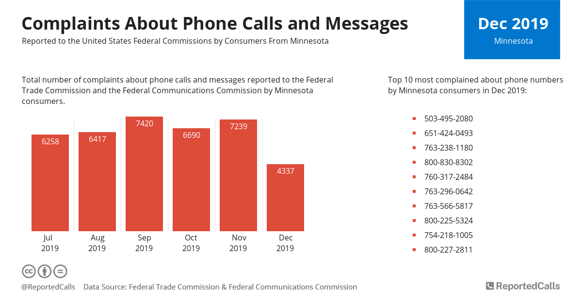 Infographic: Complaints about phone calls and messages from Minnesota (December 2019) | ReportedCalls