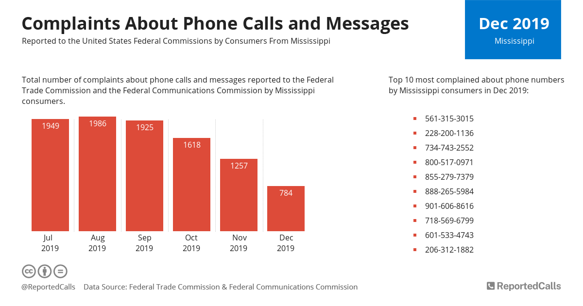 Infographic: Complaints about phone calls and messages from Mississippi (December 2019) | ReportedCalls