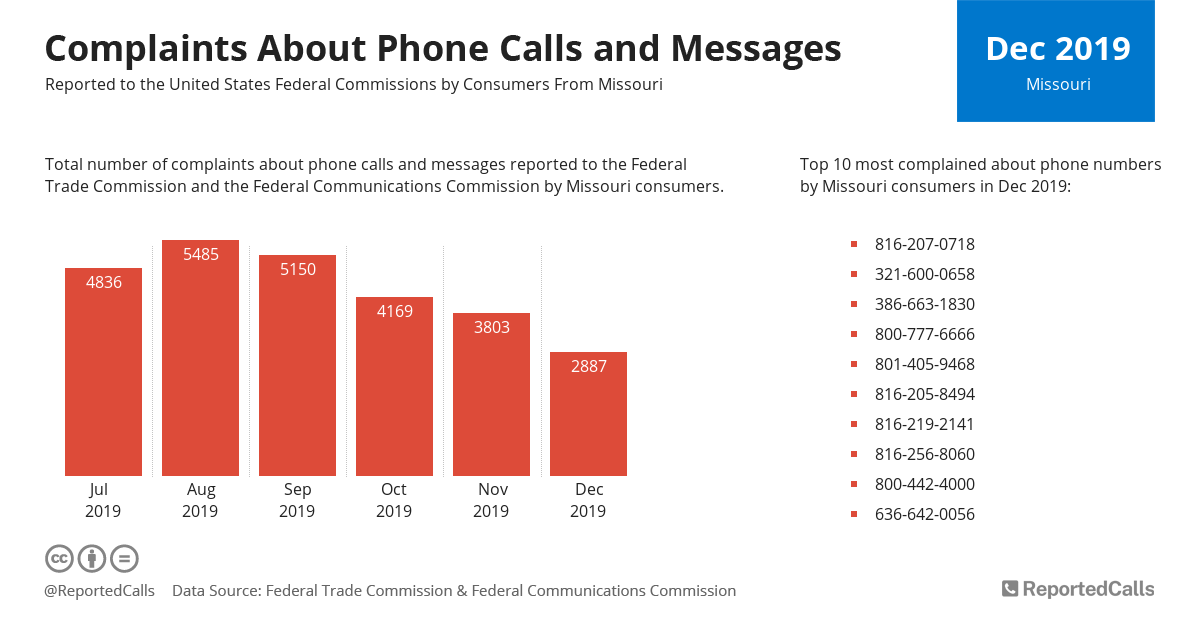Infographic: Complaints about phone calls and messages from Missouri (December 2019)   ReportedCalls