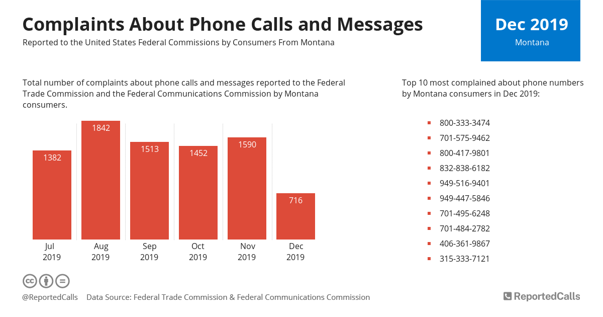 Infographic: Complaints about phone calls and messages from Montana (December 2019) | ReportedCalls